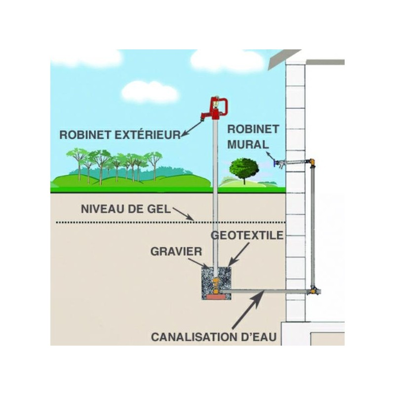 Robinet any flow hauteur 90 a purge automatique for Thermostat exterieur hors gel